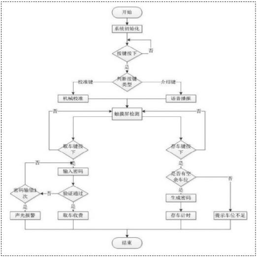 图9 智能立体车库模拟系统设计方案流程图