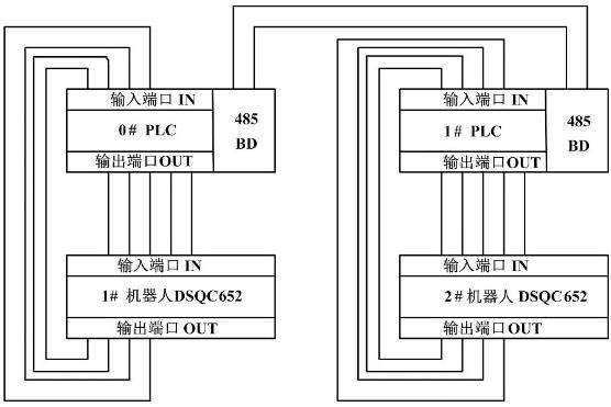 图3 plc与工业机器人控制柜通讯模块dsqc652通讯模块的接线图