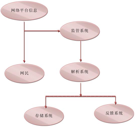 1到n流程图 数据结构